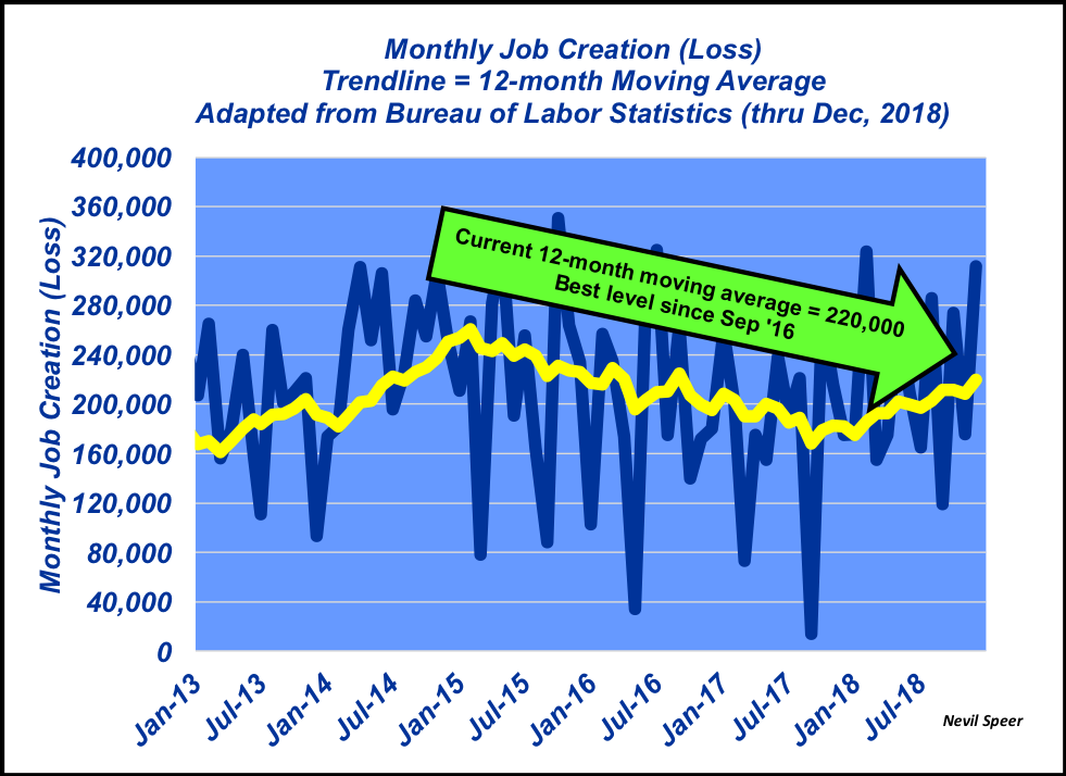 Monthly Job Creation