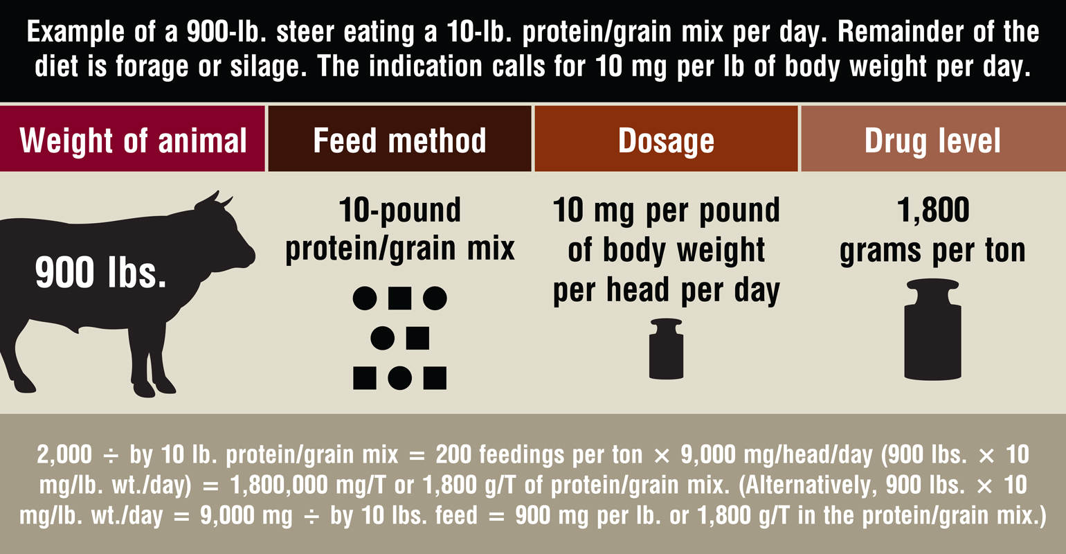 Read 20 000 G Ton And The Feeding Directions Would Feed 0 5 Pound Per Head Day To Achieve 000mg Or Grams