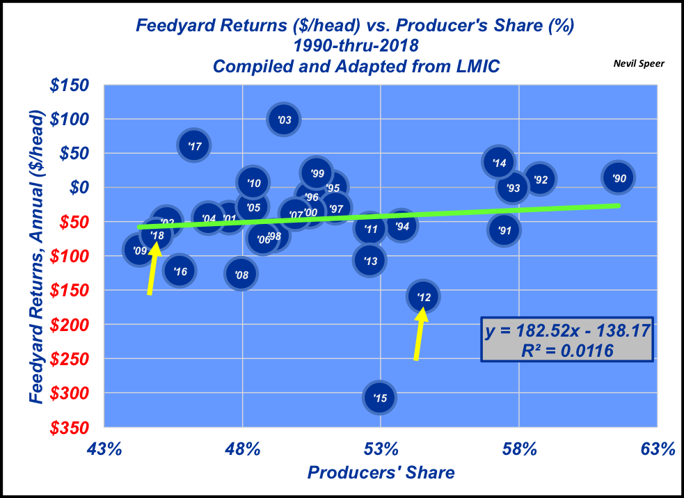 Feedyard returns