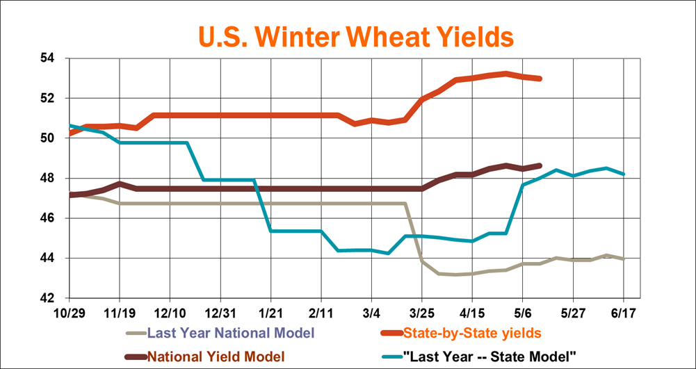 WinterWheatProduction.png