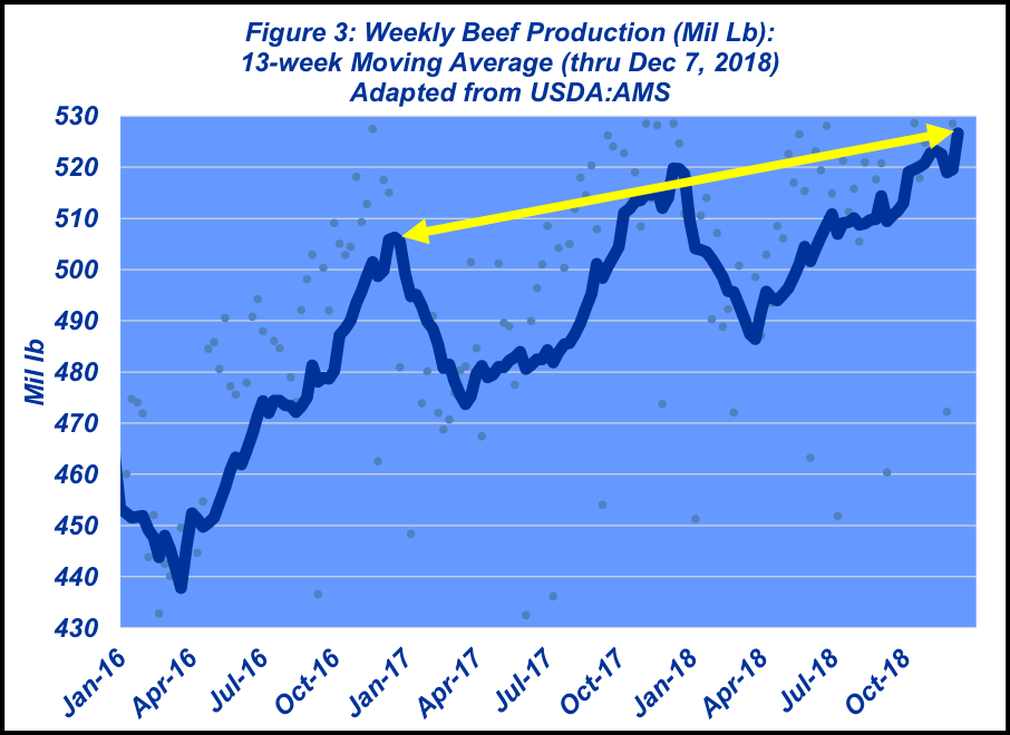 december-2018-weekly-beef-production.png