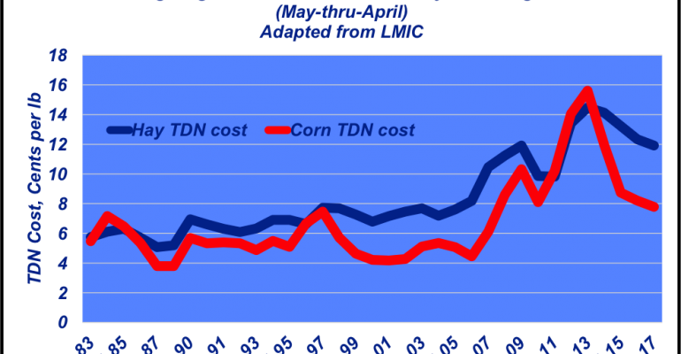 Average cattle feed ingredient costs