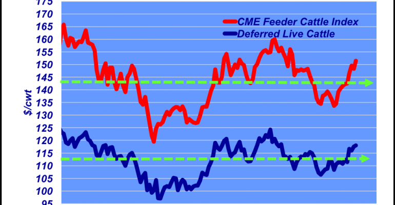 August Weekly CME Feeder Cattle Index