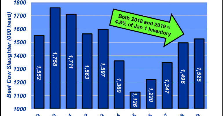 2019 August Cow Slaughter Rate