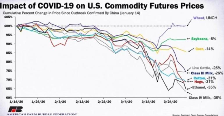 COVID-19 Commodity price fallout.jpg