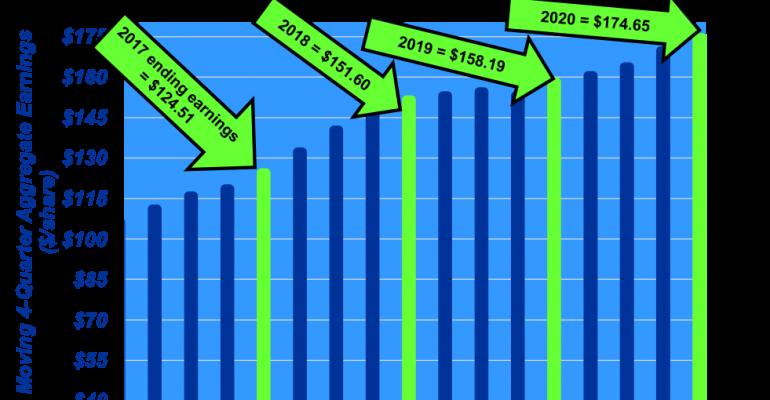 2020 Economy Outlook