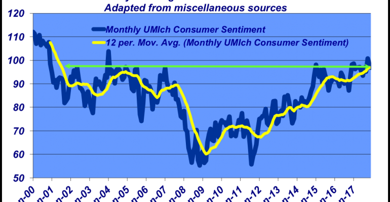 December 2017 Consumer Sentiment