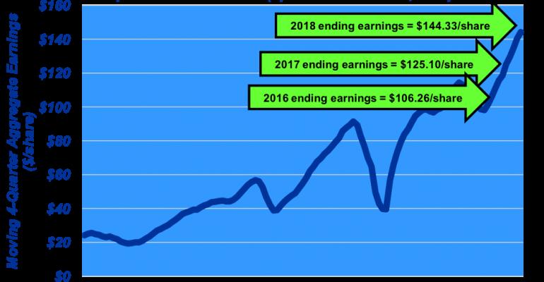 December 2017 S&P500