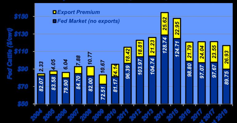 December 2018 Annual Market Value