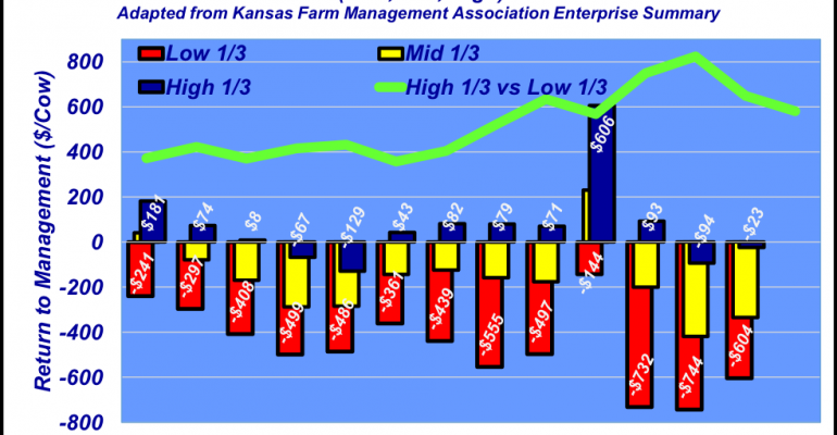 Industry At A Glance Return on Cows