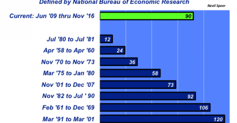 Job rates and beef industry