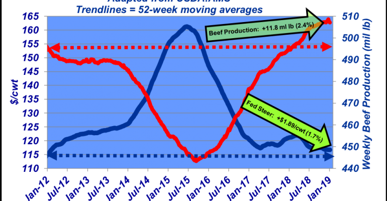 Weekly Fed Steer Price - February 2019