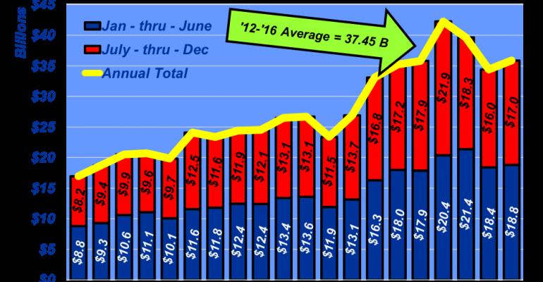 February 2018 Feedlot Revenue
