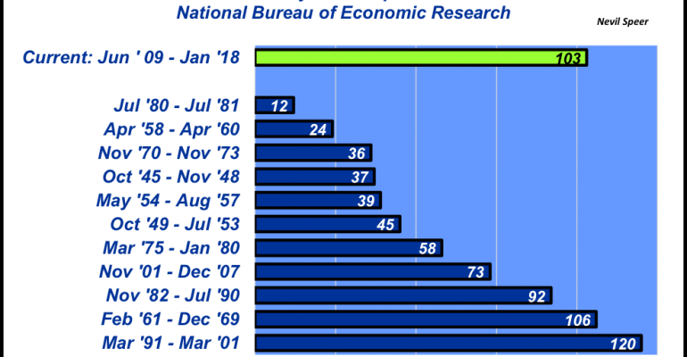 January 2018 Economic Expansion Reporting