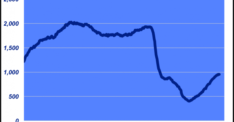 Weekly oil rig count