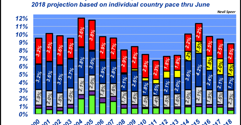 Import contribution to total beef supply