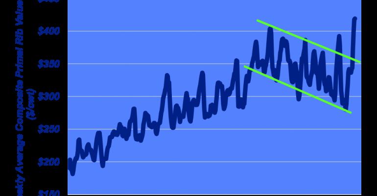 Weekly Average Primal Rib Value