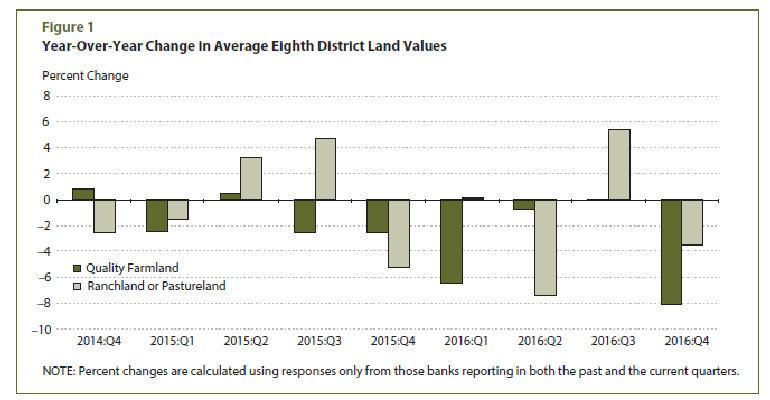 chart showing farmland values for 8th District