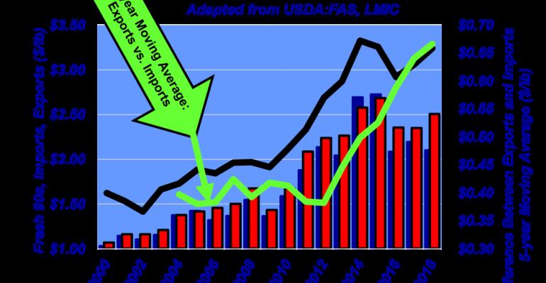 Import versus export quality