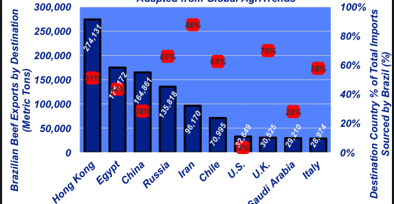 2016 Brazilian beef exports