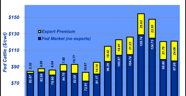 March Exports Trade War