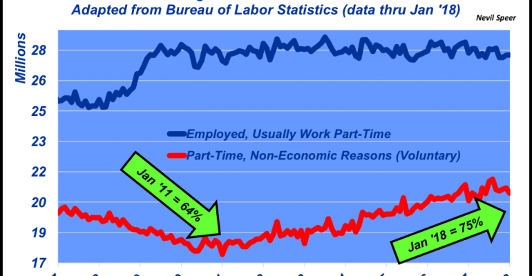 March 2018 Part Time Employment Numbers