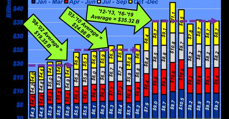 March Feedyard Revenue