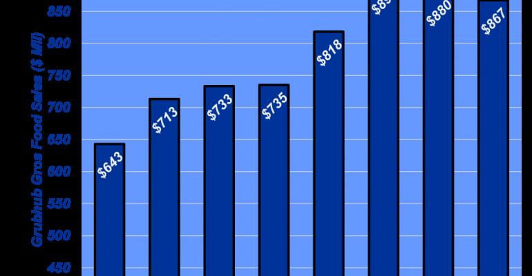 Grub Hub growth