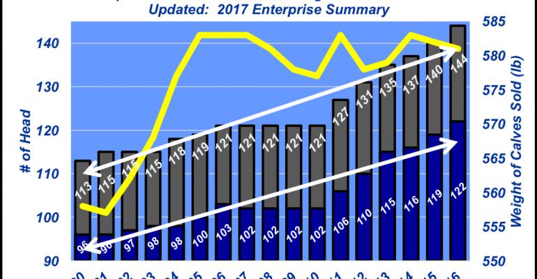 KFMA Data Analyzed for trends