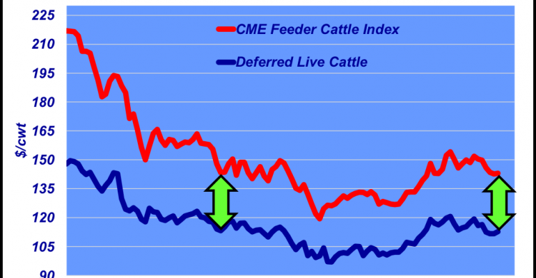 September 2017 Deferred fed cattle futures