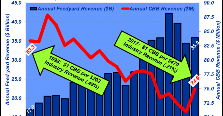 Putting the checkoff numbers into perspective