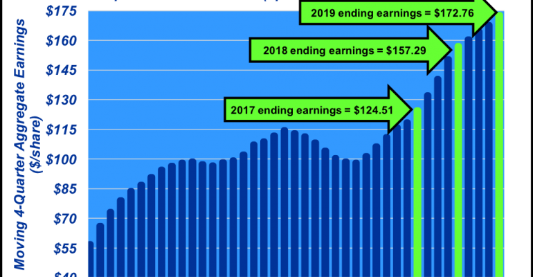 January 2019 Outlook on economy