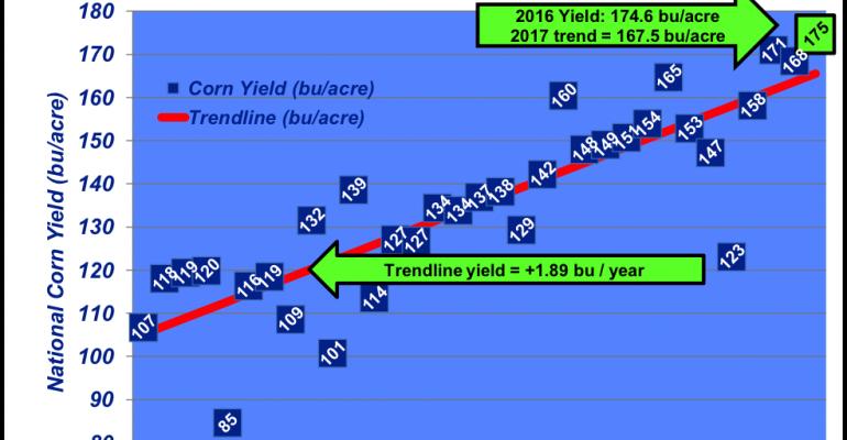 National corn yield