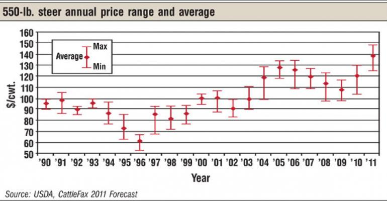 CattleFax: Record Prices & Volatility Ahead