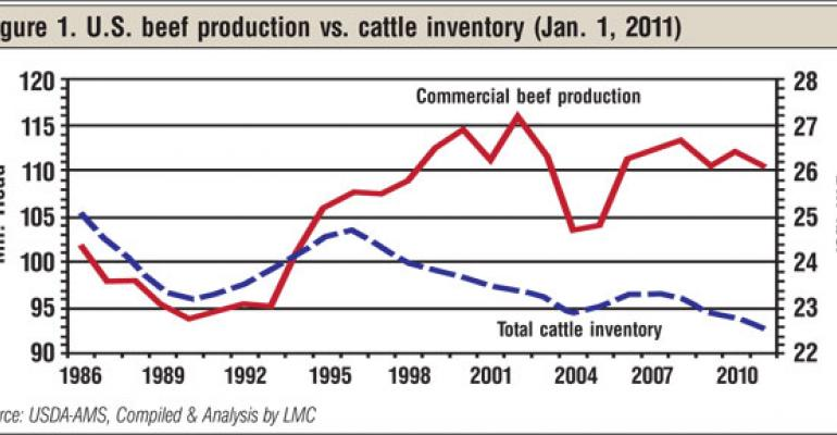 Today's Economics For Ranchers
