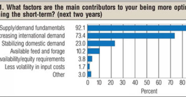 BEEF Magazine Reader Survey Finds Muted Optimism