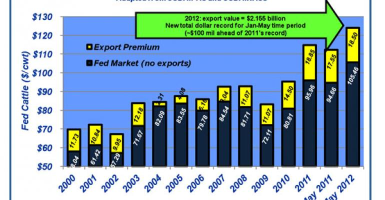 Industry At A Glance: Beef Exports Set Record