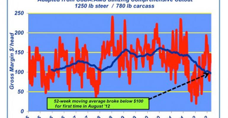 Industry At A Glance: Beef Processing Gross Margins