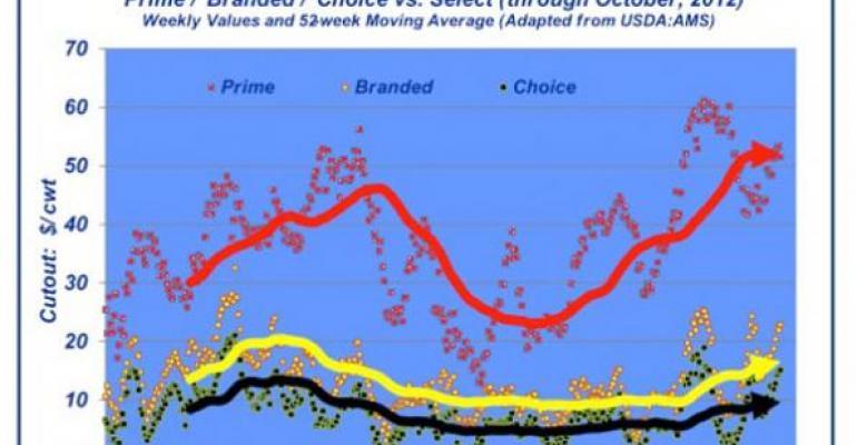 Comprehensive cutout price spreads