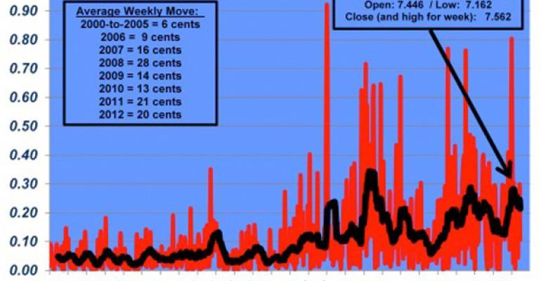 Nevil Speer Market volatility