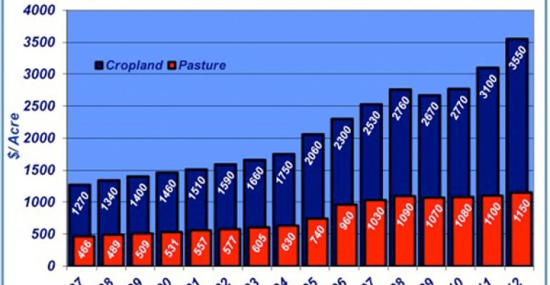 annual cropland and pasture values