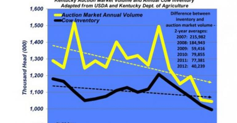 kentucky auction market volume