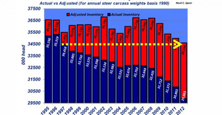 US beef cow inventory january 2013