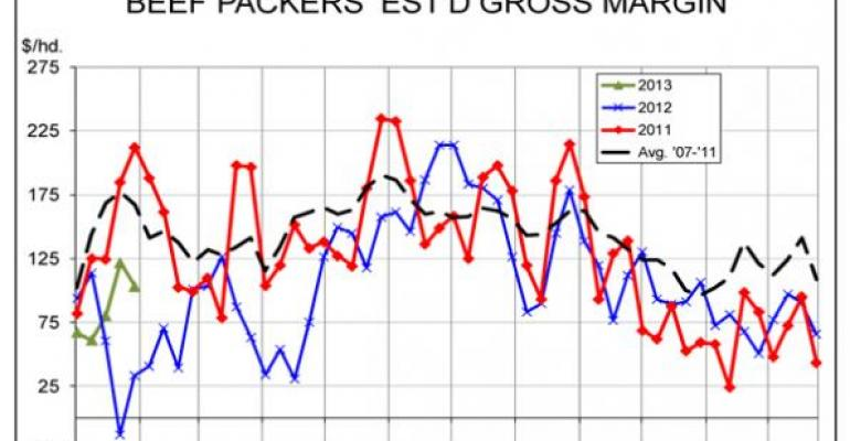 CME report beef packers