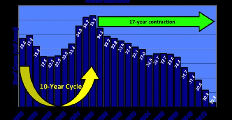 Industry At A Glance: U.S. Cowherd Liquidation