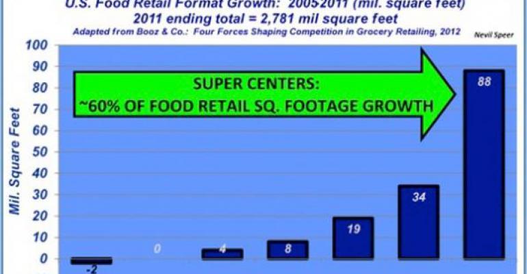 retail super center growth