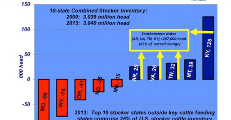 stocker cattle inventory change