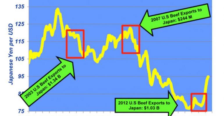 japenese yen rate beef exports