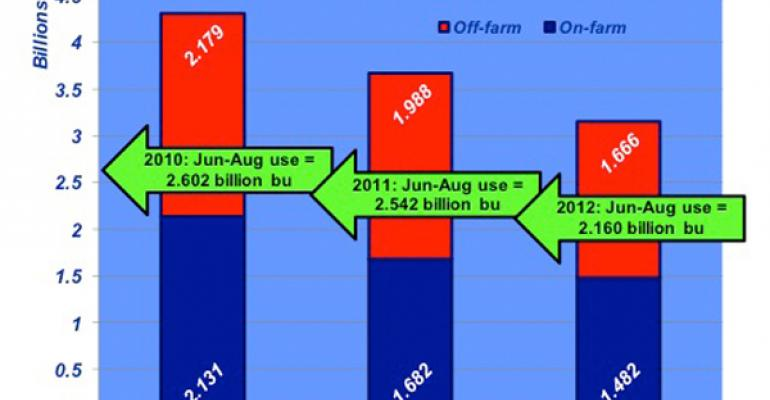 Industry At A Glance: Will June Grain Stocks Report Surprise Traders?