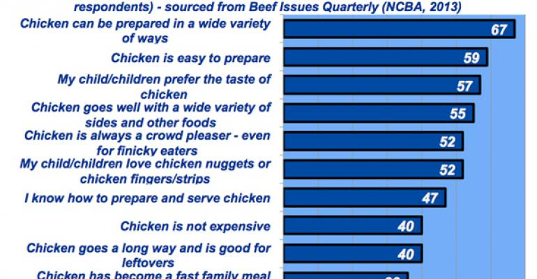 Industry At A Glance:  Millennial Parents – Chicken vs. Beef